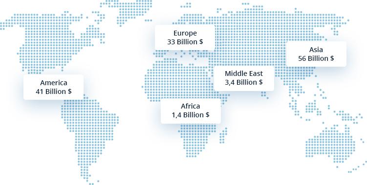Research and Development expenditure per continent in 2015 : 41 billion$ America, 33 billion$ Europe, 1.4 billion$ Africa, 3.4 billion$ Middle East, 56 billion$ Asia